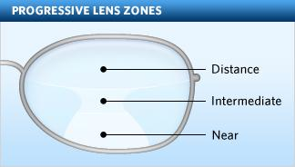 Varifocal Glasses Example