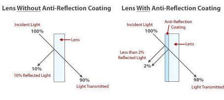 Anti Reflection Lens Comparison