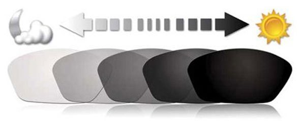 0b1ccf15d47 Photochromic Lenses Explained