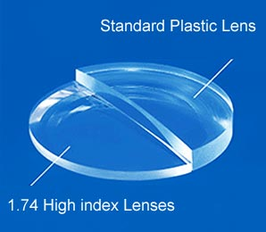 High Index Lenses Comparison 2 - Online Opticians UK